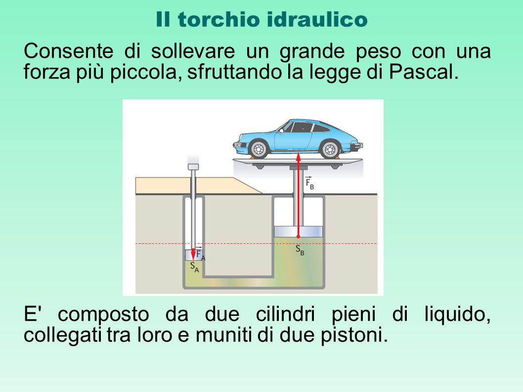 Il torchio idraulico Consente di sollevare un grande peso con una forza più piccola, sfruttando la legge di Pascal. E' composto da due cilindri pieni