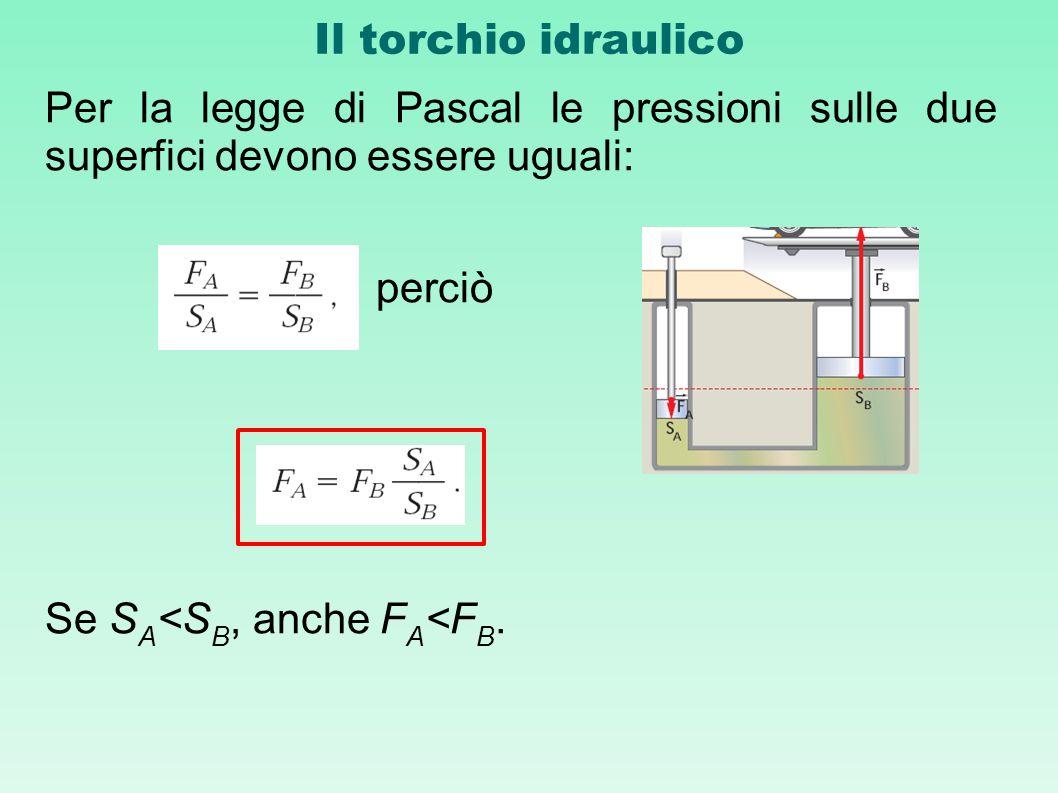 Il torchio idraulico Per la legge di Pascal le pressioni sulle due superfici devono essere uguali: perciò Se S A <S B, anche F A <F B.