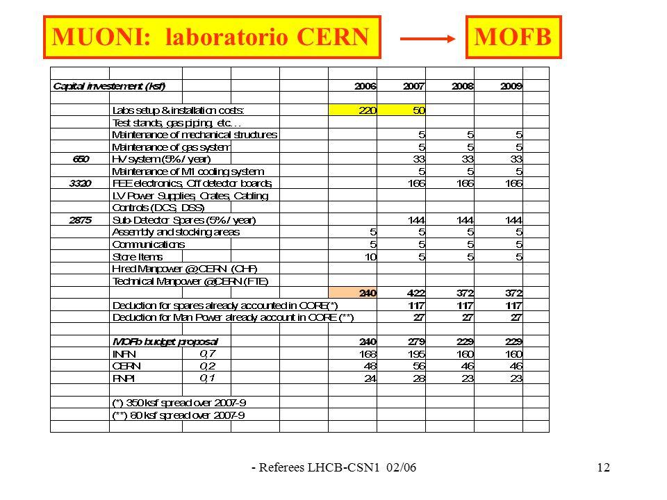 - Referees LHCB-CSN1 02/0612 MUONI: laboratorio CERNMOFB