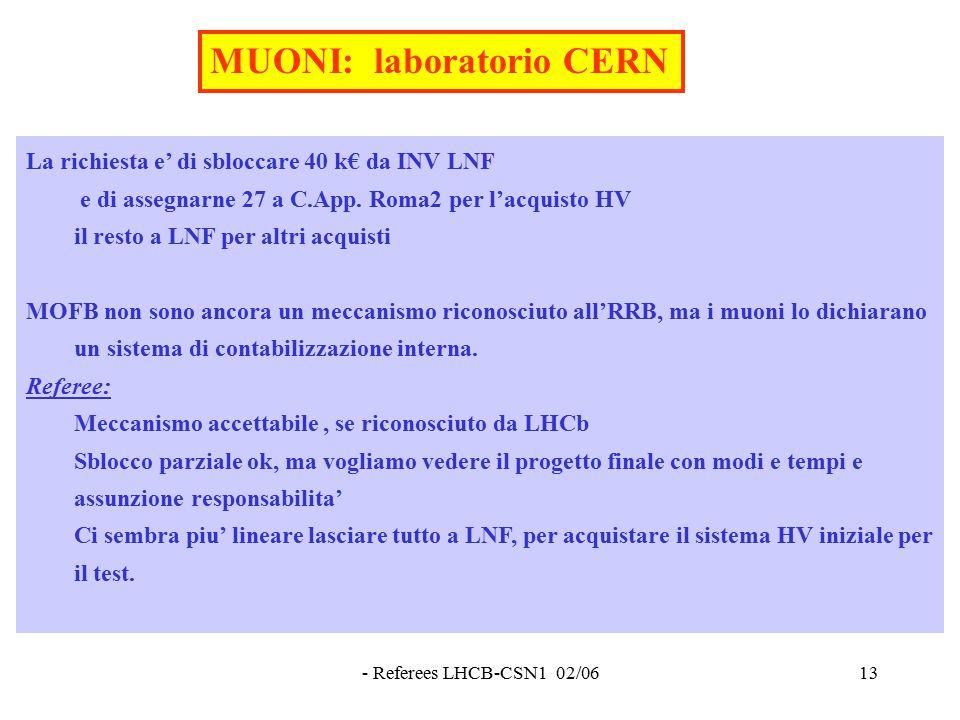 - Referees LHCB-CSN1 02/0613 La richiesta e' di sbloccare 40 k€ da INV LNF e di assegnarne 27 a C.App.