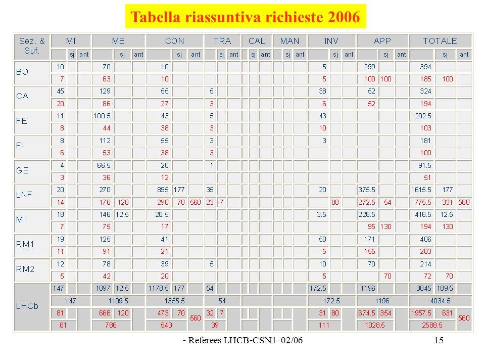 - Referees LHCB-CSN1 02/0615 Tabella riassuntiva richieste 2006
