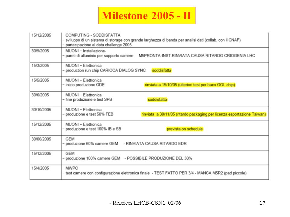 - Referees LHCB-CSN1 02/0617 Milestone 2005 - II
