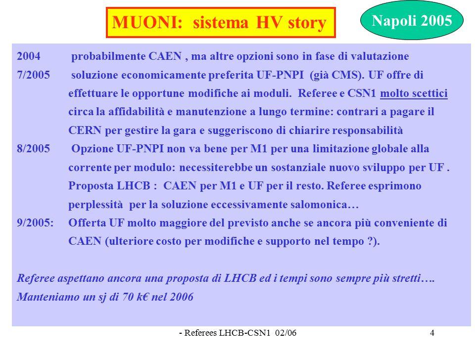 - Referees LHCB-CSN1 02/065 2/2006 - CAEN per M1 e per le regioni interne R1 e R2 delle camere M2-M5 -UF-PNPI per il resto.
