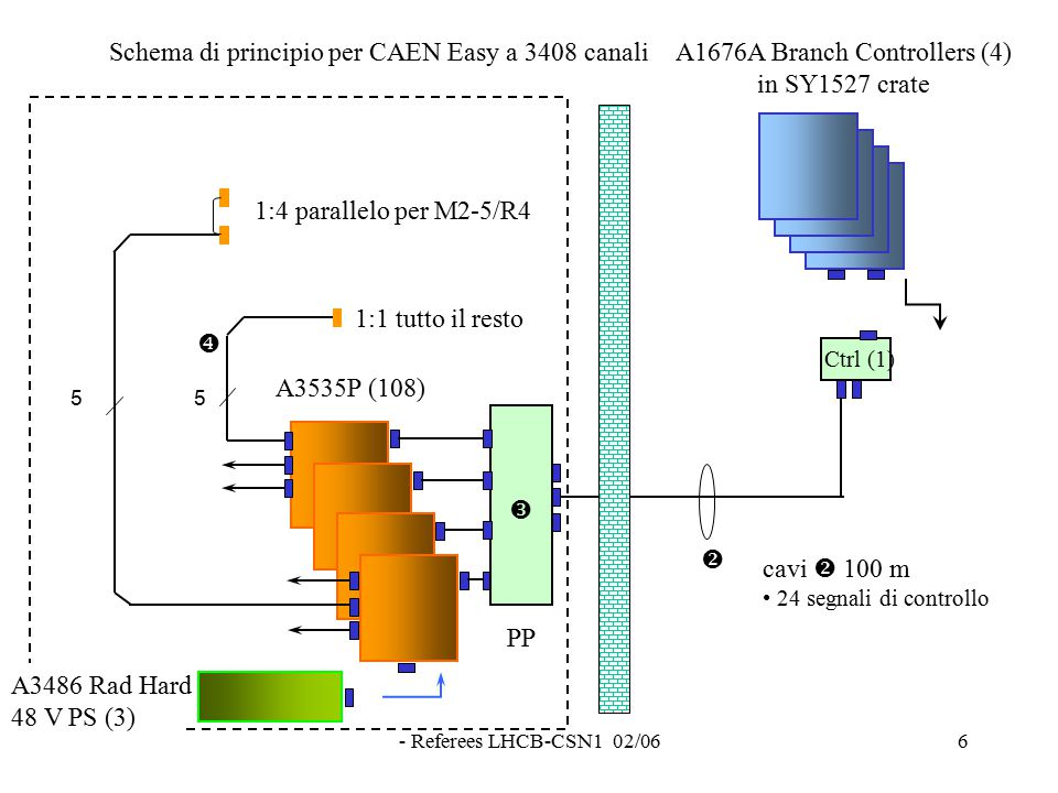 - Referees LHCB-CSN1 02/066 5  Schema di principio per CAEN Easy a 3408 canali 5  A3535P (108) A1676A Branch Controllers (4) in SY1527 crate  cavi  100 m 24 segnali di controllo 1:4 parallelo per M2-5/R4 Ctrl (1) 1:1 tutto il resto A3486 Rad Hard 48 V PS (3) PP