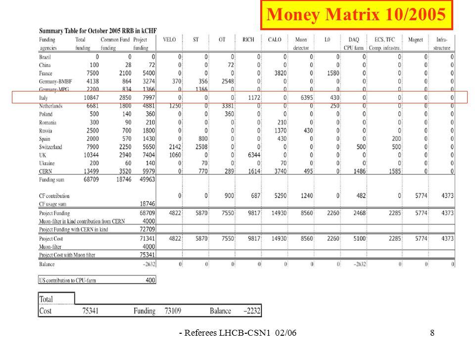 - Referees LHCB-CSN1 02/0619 MILESTONES PROPOSTE PER IL 2006 Data completamento 31−08−2006 Elettronica − Installazione SB+IB 31−12−2006Elettronica − Installazione ODE 31−03−2006MWPC − 50% camere M2−M5 pronte per installazione 30−09−2006 MWPC − 50% camere M2−M5 installate 31−10−2006 MWPC − 50% camere M1 costruite 31−12−2006 GEM − 100% camere pronte per installazione 30−06−2006 RICH − Sistema controllo HV 31−07−2006RICH − Contenitori dell aerogel pronti per l assemblaggio 30−06−2006TRIGGER − Installazione elettronica
