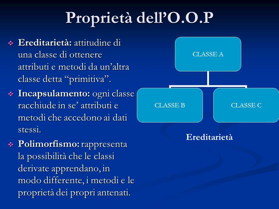Proprietà dell'O.O.P  Ereditarietà: attitudine di una classe di ottenere attributi e metodi da un'altra classe detta primitiva .