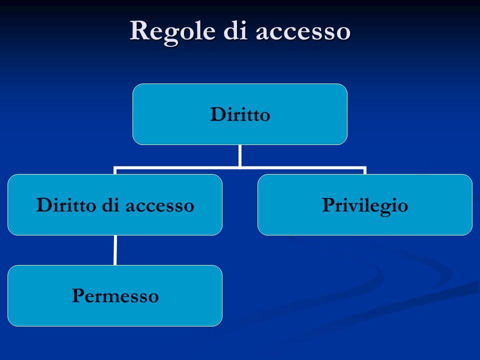 Regole di accesso Diritto Diritto di accesso Permesso Privilegio