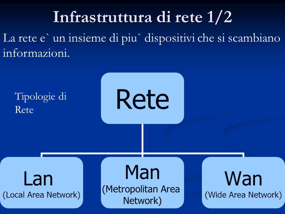 Infrastruttura di rete 1/2 Rete Lan (Local Area Network) Man (Metropolitan Area Network) Wan (Wide Area Network) La rete e` un insieme di piu` dispositivi che si scambiano informazioni.
