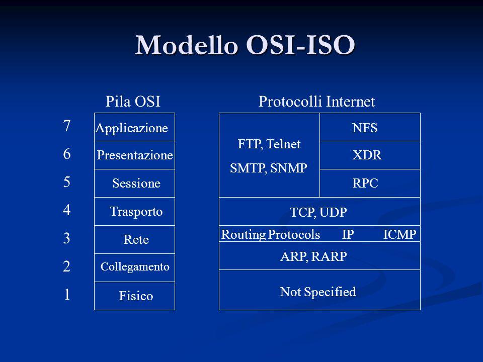 Modello OSI-ISO Modello OSI-ISO Pila OSIProtocolli Internet Applicazione Presentazione Sessione Trasporto Rete Collegamento Fisico Not Specified ARP, RARP Routing Protocols IP ICMP TCP, UDP FTP, Telnet SMTP, SNMP NFS XDR RPC 1 2 3 4 5 6 7