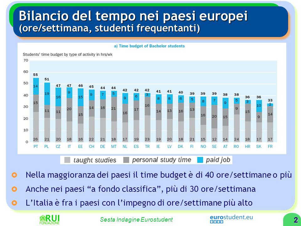 2 Sesta Indagine Eurostudent Bilancio del tempo nei paesi europei (ore/settimana, studenti frequentanti)  Nella maggioranza dei paesi il time budget è di 40 ore/settimane o più  Anche nei paesi a fondo classifica , più di 30 ore/settimana  L'Italia è fra i paesi con l'impegno di ore/settimane più alto
