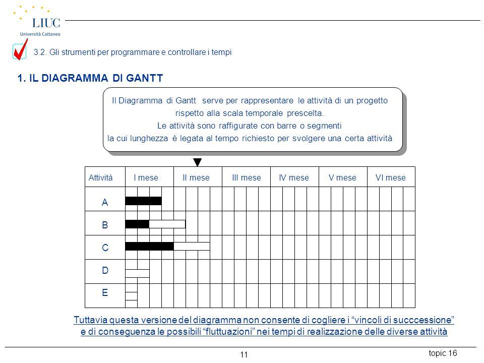 topic 16 11 1. IL DIAGRAMMA DI GANTT Attività I mese II mese III mese IV mese V mese VI mese ABCDEABCDE Il Diagramma di Gantt serve per rappresentare