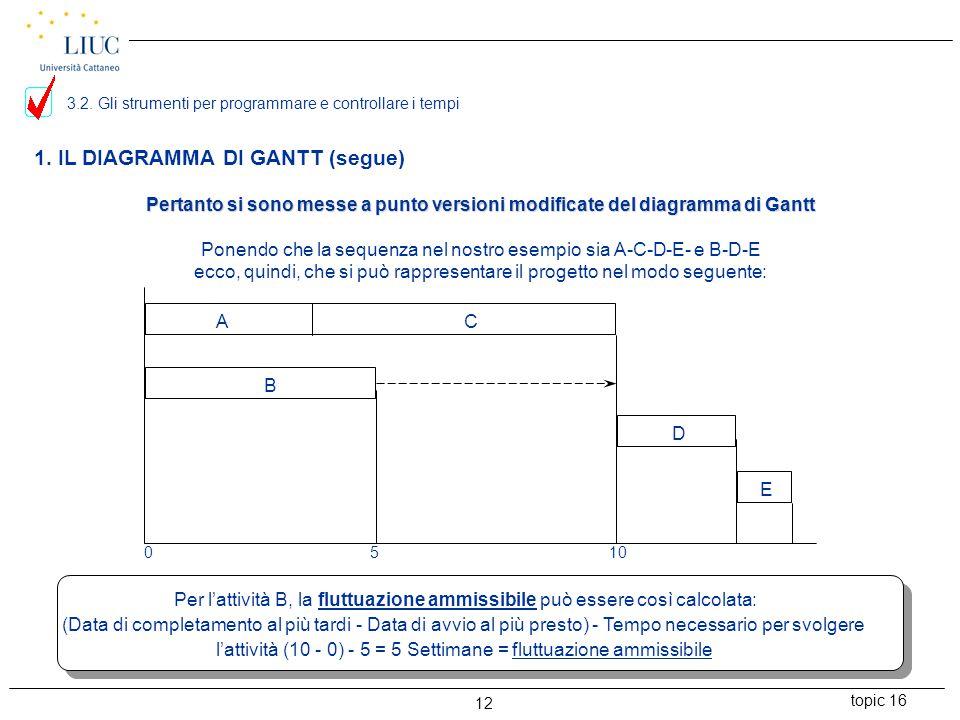 topic 16 12 1. IL DIAGRAMMA DI GANTT (segue) Pertanto si sono messe a punto versioni modificate del diagramma di Gantt Ponendo che la sequenza nel nos