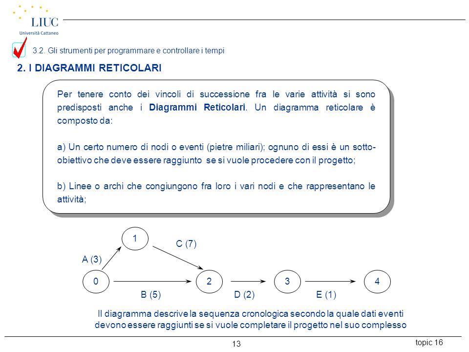 topic 16 13 2. I DIAGRAMMI RETICOLARI Per tenere conto dei vincoli di successione fra le varie attività si sono predisposti anche i Diagrammi Reticola