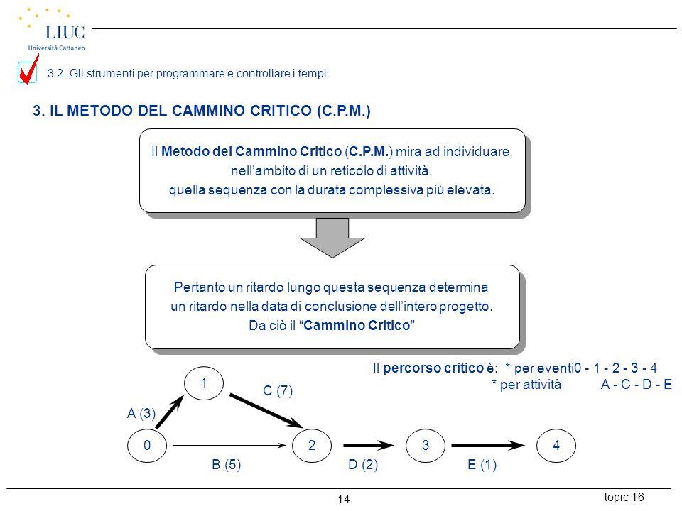 topic 16 14 3. IL METODO DEL CAMMINO CRITICO (C.P.M.) Il Metodo del Cammino Critico (C.P.M.) mira ad individuare, nell'ambito di un reticolo di attivi
