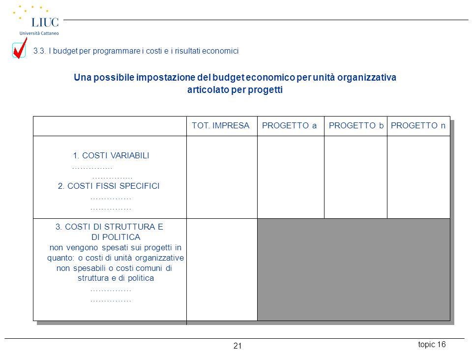 topic 16 21 1. COSTI VARIABILI …………... 2. COSTI FISSI SPECIFICI …………… 3. COSTI DI STRUTTURA E DI POLITICA non vengono spesati sui progetti in quanto: