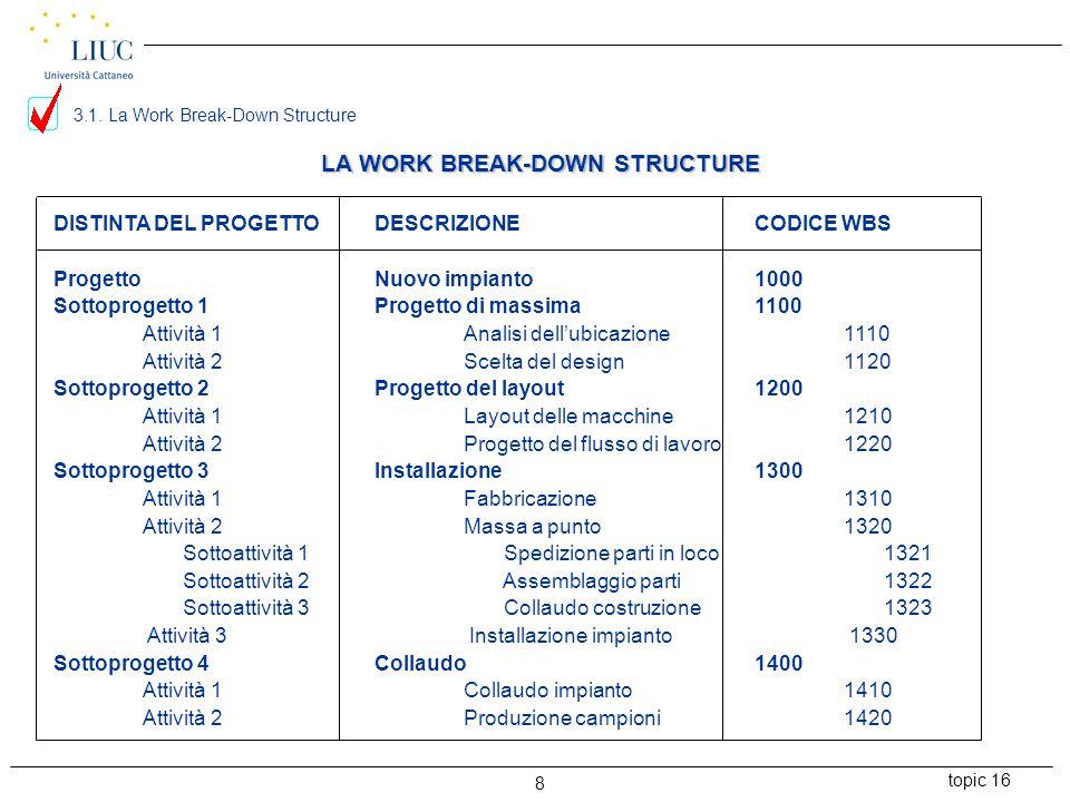 topic 16 9 PER UTILIZZARE GLI STRUMENTI DI PROGRAMMAZIONE E CONTROLLO DEI TEMPI DI UN PROGETTO E' NECESSARIO * Definire per le singole attività (o Work Packages), individuate con la definizione della WBS, il tempo necessario per completarle (scelta dell'unità di misura del tempo: ora, giorno, settimana); * Determinare i vincoli di precedenza tra un'attività e l'altra; * Individuare le Milestones al raggiungimento delle quali effettuare il controllo; 3.2.