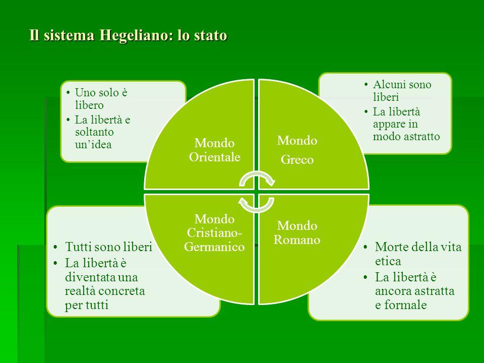 Il sistema Hegeliano: lo stato Morte della vita etica La libertà è ancora astratta e formale Tutti sono liberi La libertà è diventata una realtà concr