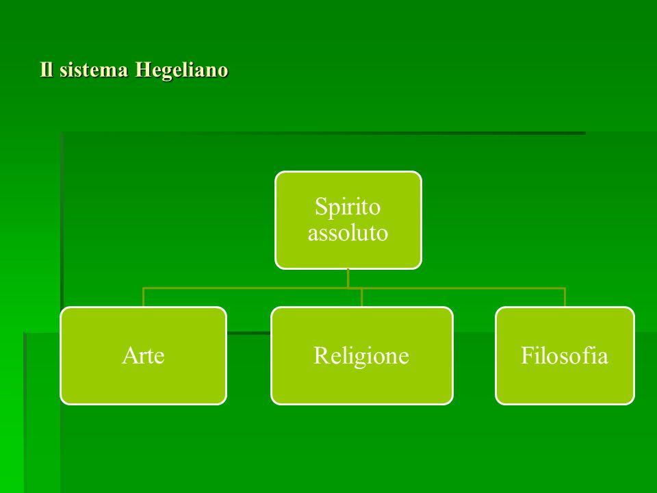 Il sistema Hegeliano Spirito assoluto ArteReligioneFilosofia