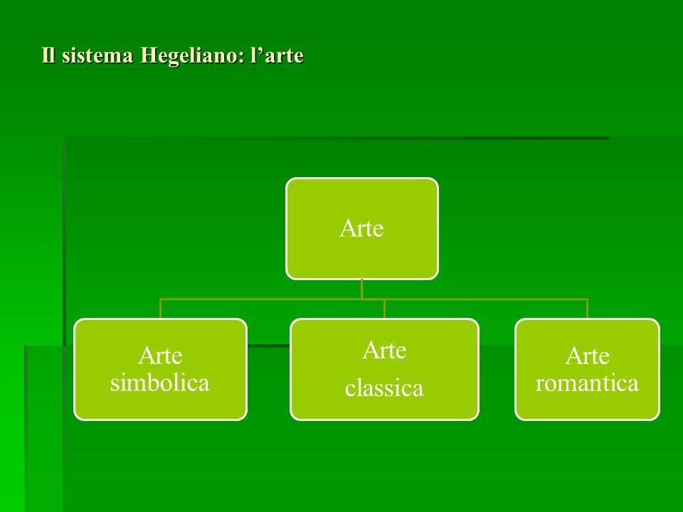 Il sistema Hegeliano: l'arte Arte Arte simbolica Arte classica Arte romantica