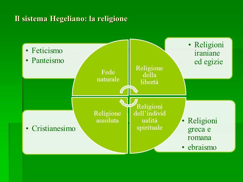 Il sistema Hegeliano: la religione Religioni greca e romana ebraismo Cristianesimo Religioni iraniane ed egizie Feticismo Panteismo Fede naturale Reli