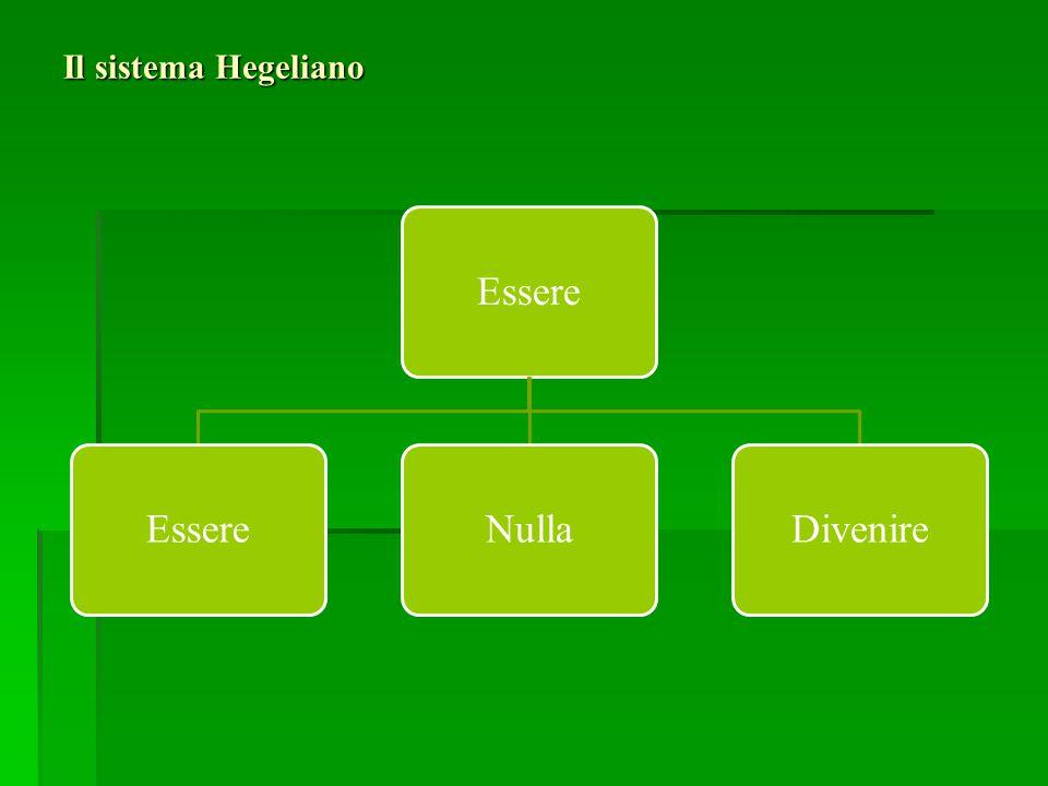 Il sistema Hegeliano Essere NullaDivenire