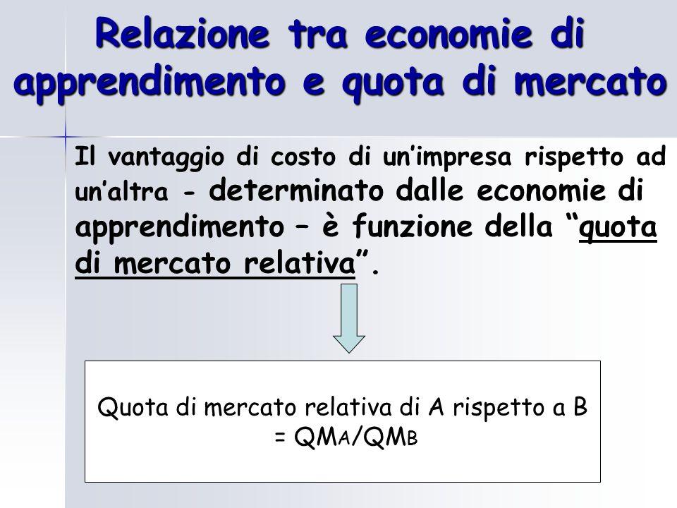 Relazione tra economie di apprendimento e quota di mercato Il vantaggio di costo di un'impresa rispetto ad un'altra - determinato dalle economie di apprendimento – è funzione della quota di mercato relativa .