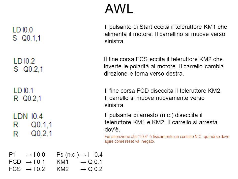 AWL P1 → I 0.0Ps (n.c.) → I 0.4 FCD → I 0.1 KM1 → Q 0.1 FCS → I 0.2 KM2 → Q 0.2 Fai attenzione che I 0.4 è fisicamente un contatto N.C.