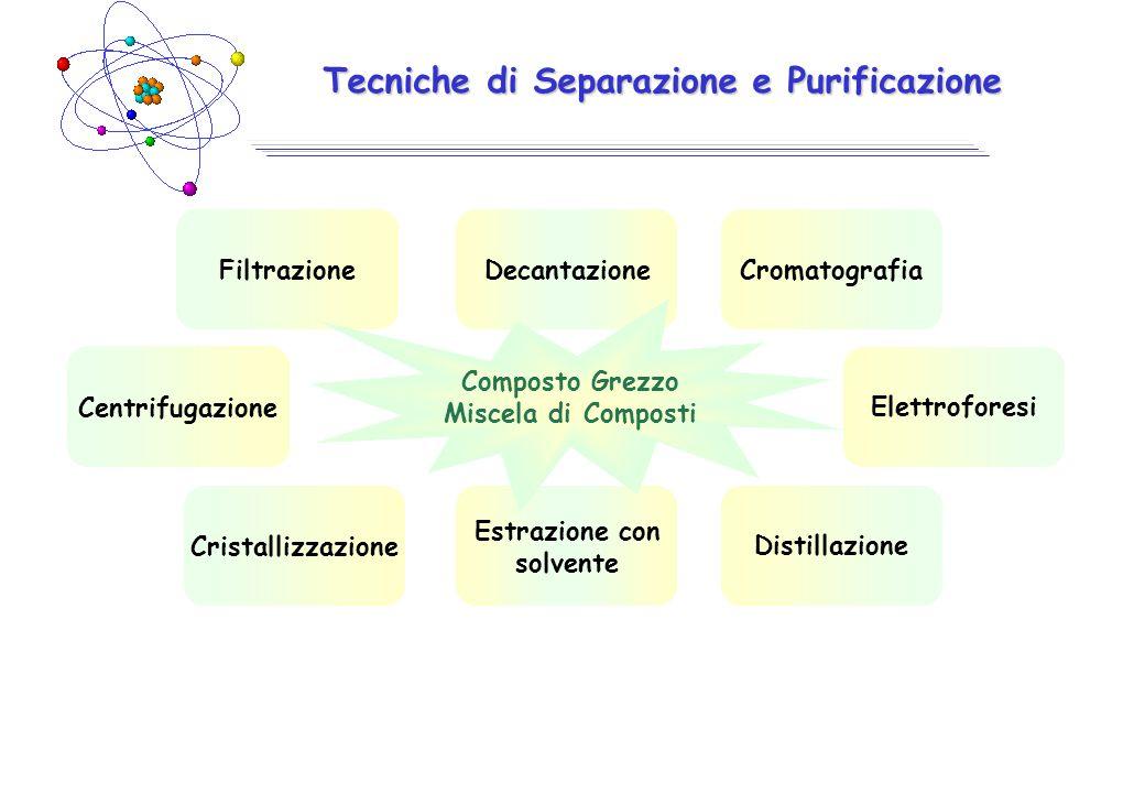 Tecniche di Separazione e Purificazione DecantazioneFiltrazione Centrifugazione Cristallizzazione Estrazione con solvente Distillazione Elettroforesi Cromatografia Composto Grezzo Miscela di Composti