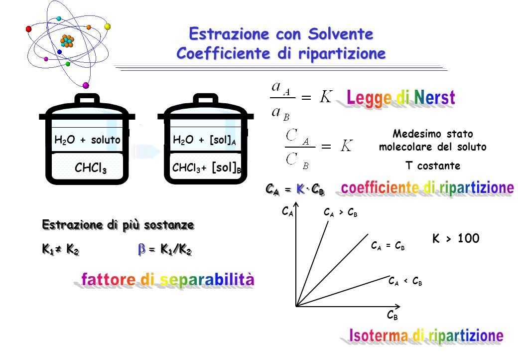 Estrazione con Solvente Coefficiente di ripartizione CHCl 3 H 2 O + soluto CHCl 3 + [sol] B H 2 O + [sol] A Medesimo stato molecolare del soluto T costante C A = K·C B C A > C B C A < C B C A = C B K > 100 CACA CBCB Estrazione di più sostanze K 1 ≠ K 2  = K 1 /K 2 Estrazione di più sostanze K 1 ≠ K 2  = K 1 /K 2
