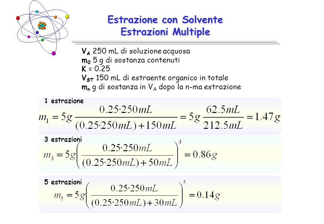 Estrazione con Solvente Estrazioni Multiple V A 250 mL di soluzione acquosa m 0 5 g di sostanza contenuti K = 0.25 V ST 150 mL di estraente organico in totale m n g di sostanza in V A dopo la n-ma estrazione 1 estrazione 3 estrazioni 5 estrazioni