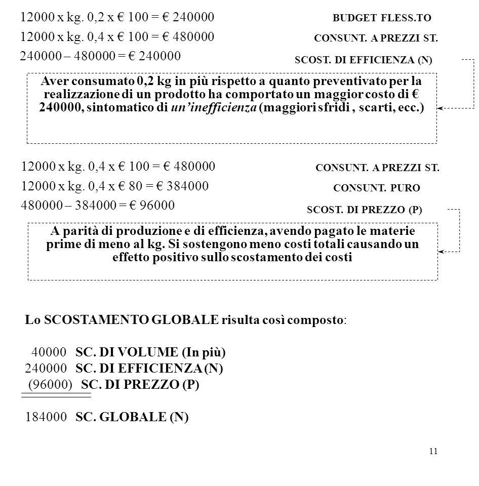 11 12000 x kg. 0,2 x € 100 = € 240000 12000 x kg. 0,4 x € 100 = € 480000 240000 – 480000 = € 240000 BUDGET FLESS.TO CONSUNT. A PREZZI ST. SCOST. DI EF