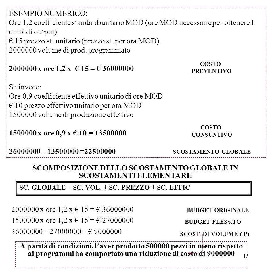15 ESEMPIO NUMERICO: Ore 1,2 coefficiente standard unitario MOD (ore MOD necessarie per ottenere 1 unità di output) € 15 prezzo st. unitario (prezzo s