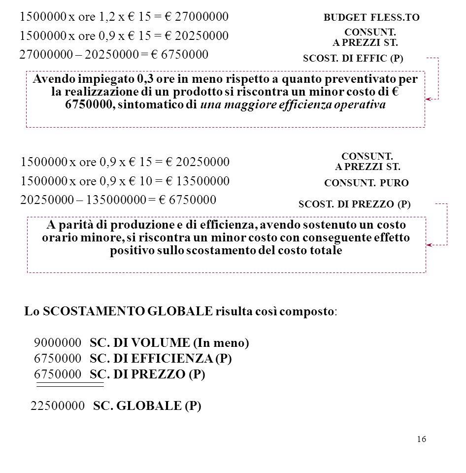 16 1500000 x ore 1,2 x € 15 = € 27000000 1500000 x ore 0,9 x € 15 = € 20250000 27000000 – 20250000 = € 6750000 BUDGET FLESS.TO CONSUNT. A PREZZI ST. S