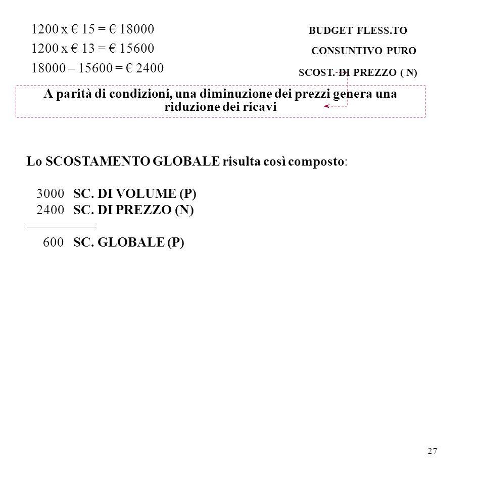 27 1200 x € 15 = € 18000 1200 x € 13 = € 15600 18000 – 15600 = € 2400 BUDGET FLESS.TO CONSUNTIVO PURO SCOST. DI PREZZO ( N) A parità di condizioni, un