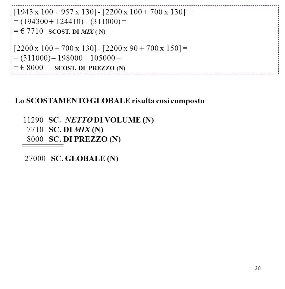 30 [1943 x 100 + 957 x 130] - [2200 x 100 + 700 x 130] = = (194300 + 124410) – (311000) = = € 7710 SCOST. DI MIX ( N) [2200 x 100 + 700 x 130] - [2200
