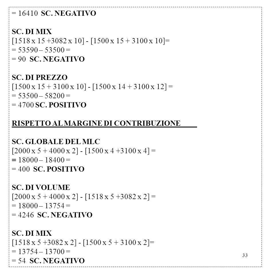 33 = 16410 SC. NEGATIVO SC. DI MIX [1518 x 15 +3082 x 10] - [1500 x 15 + 3100 x 10]= = 53590 – 53500 = = 90 SC. NEGATIVO SC. DI PREZZO [1500 x 15 + 31