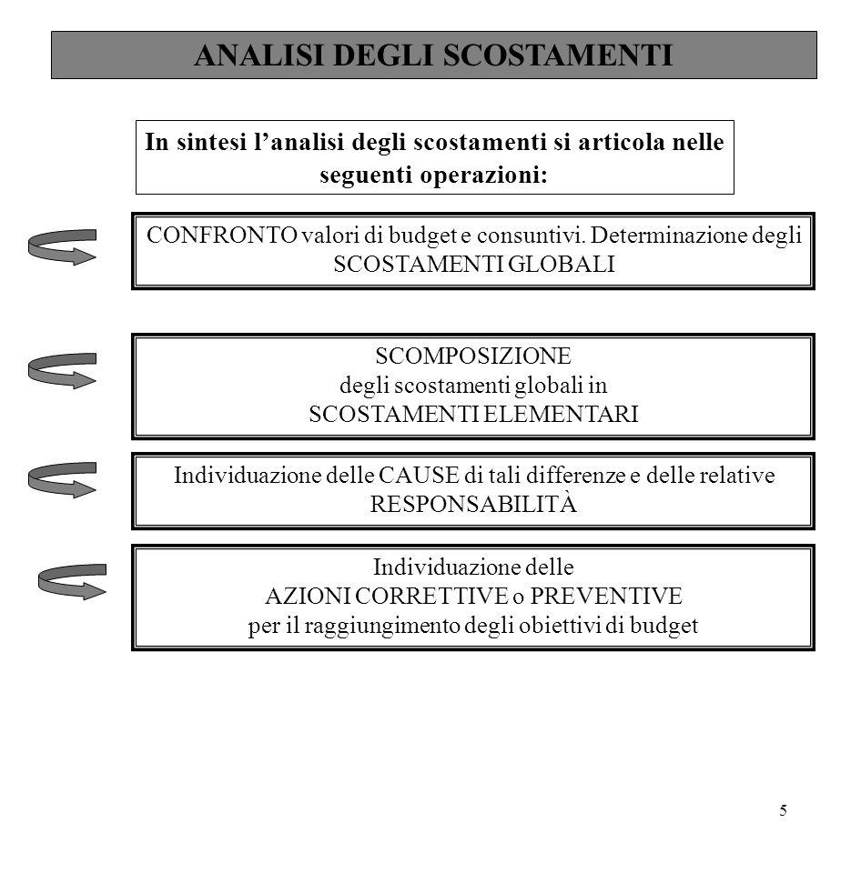 5 ANALISI DEGLI SCOSTAMENTI In sintesi l'analisi degli scostamenti si articola nelle seguenti operazioni: CONFRONTO valori di budget e consuntivi. Det