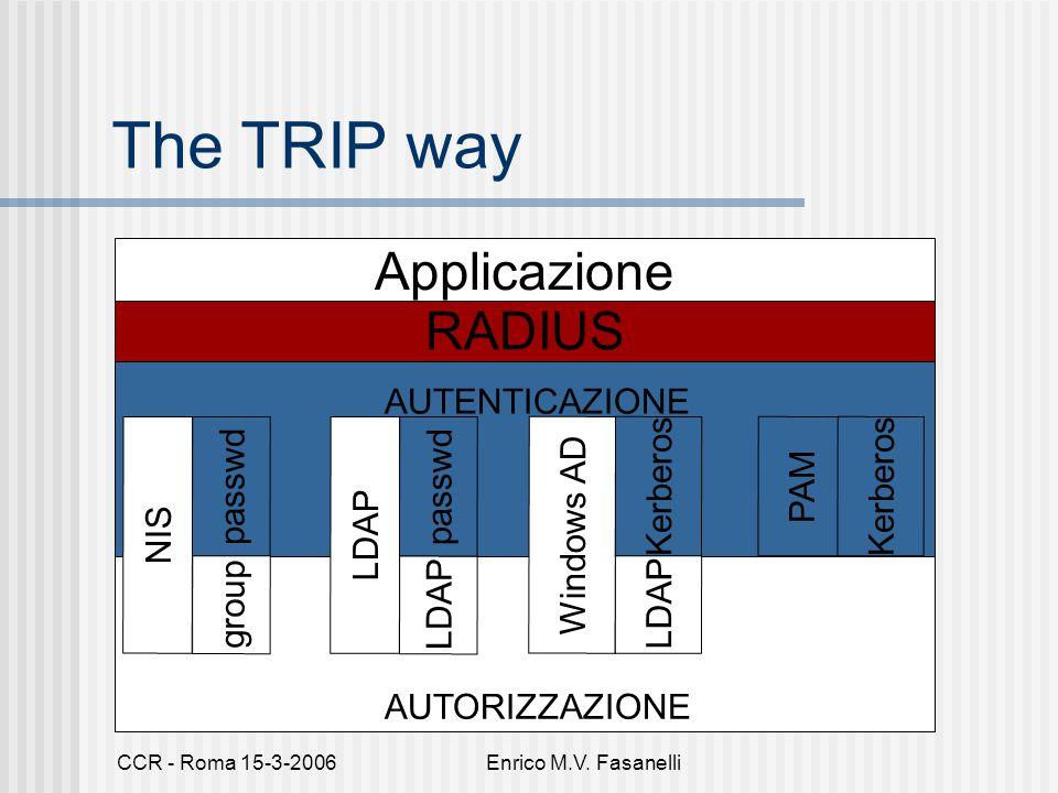 CCR - Roma 15-3-2006Enrico M.V. Fasanelli The TRIP way NIS LDAP Windows AD LDAP Kerberos AUTENTICAZIONE AUTORIZZAZIONE passwd LDAP passwd group RADIUS