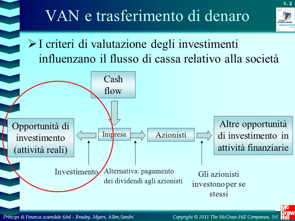 1- 4 Copyright © 2011 The McGraw-Hill Companies, SrlPrincipi di Finanza aziendale 6/ed – Brealey, Myers, Allen,Sandri Cosa usano i manager finanziari FONTE: Graham and Harvey, The Theory and Practice of Finance: Evidence from the Field, Journal of Financial Economics 61 (2001), pp.