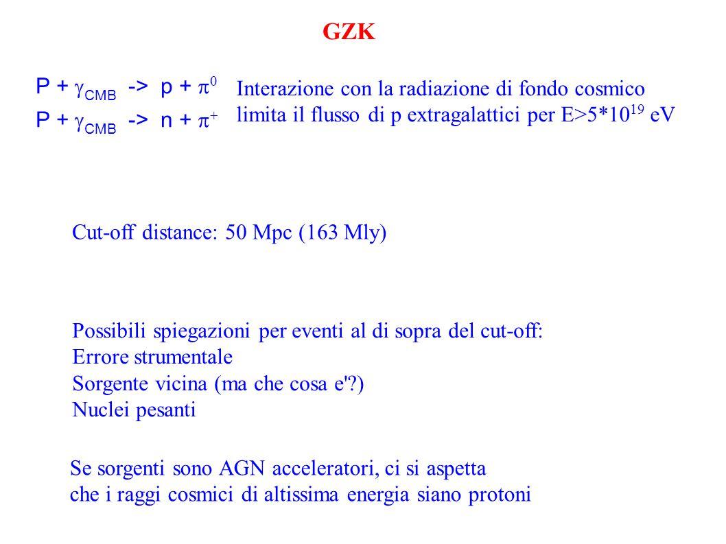 GZK P +  CMB -> p +   P +  CMB -> n +   Interazione con la radiazione di fondo cosmico limita il flusso di p extragalattici per E>5*10 19 eV Cut-off distance: 50 Mpc (163 Mly) Possibili spiegazioni per eventi al di sopra del cut-off: Errore strumentale Sorgente vicina (ma che cosa e ) Nuclei pesanti Se sorgenti sono AGN acceleratori, ci si aspetta che i raggi cosmici di altissima energia siano protoni