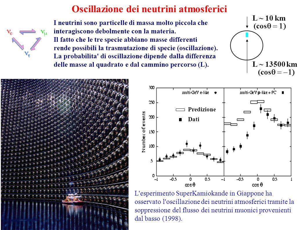Oscillazione dei neutrini atmosferici L esperimento SuperKamiokande in Giappone ha osservato l oscillazione dei neutrini atmosferici tramite la soppressione del flusso dei neutrini muonici provenienti dal basso (1998).