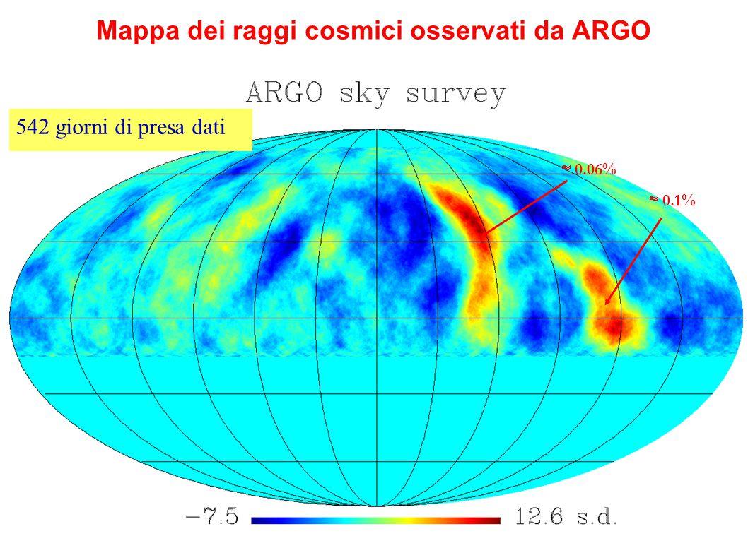 Mappa dei raggi cosmici osservati da ARGO 542 giorni di presa dati  0.06%  0.1%