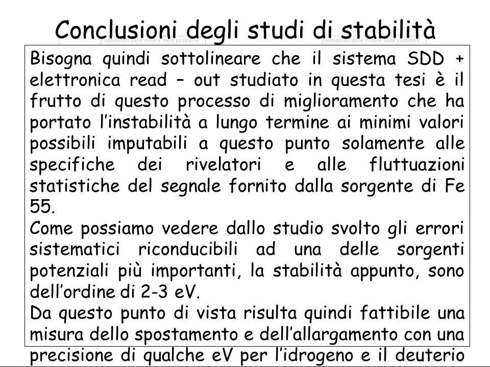 Conclusioni degli studi di stabilità L'andamento delle misure di stabilità è molto simile per i quattro picchi studiatiL'andamento delle misure di sta