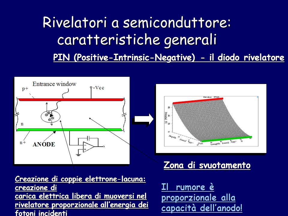 Rivelatori a semiconduttore: caratteristiche generali PIN (Positive-Intrinsic-Negative) - il diodo rivelatore Zona di svuotamento Creazione di coppie