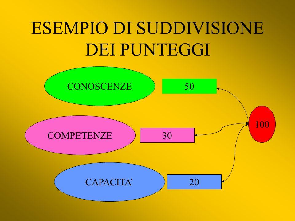 ESEMPIO DI SUDDIVISIONE DEI PUNTEGGI CONOSCENZE COMPETENZE CAPACITA' 50 30 20 100