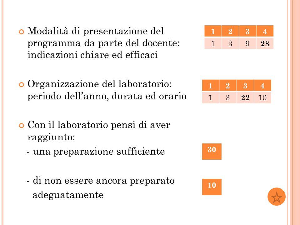 Modalità di presentazione del programma da parte del docente: indicazioni chiare ed efficaci Organizzazione del laboratorio: periodo dell'anno, durata