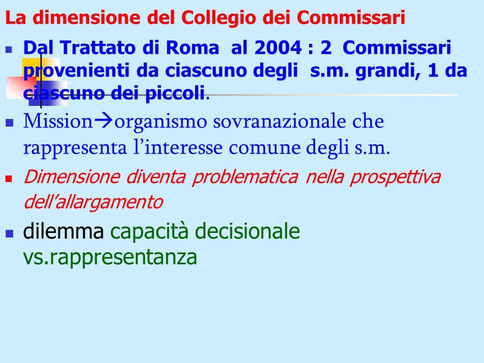 La dimensione del Collegio dei Commissari Dal Trattato di Roma al 2004 : 2 Commissari provenienti da ciascuno degli s.m.