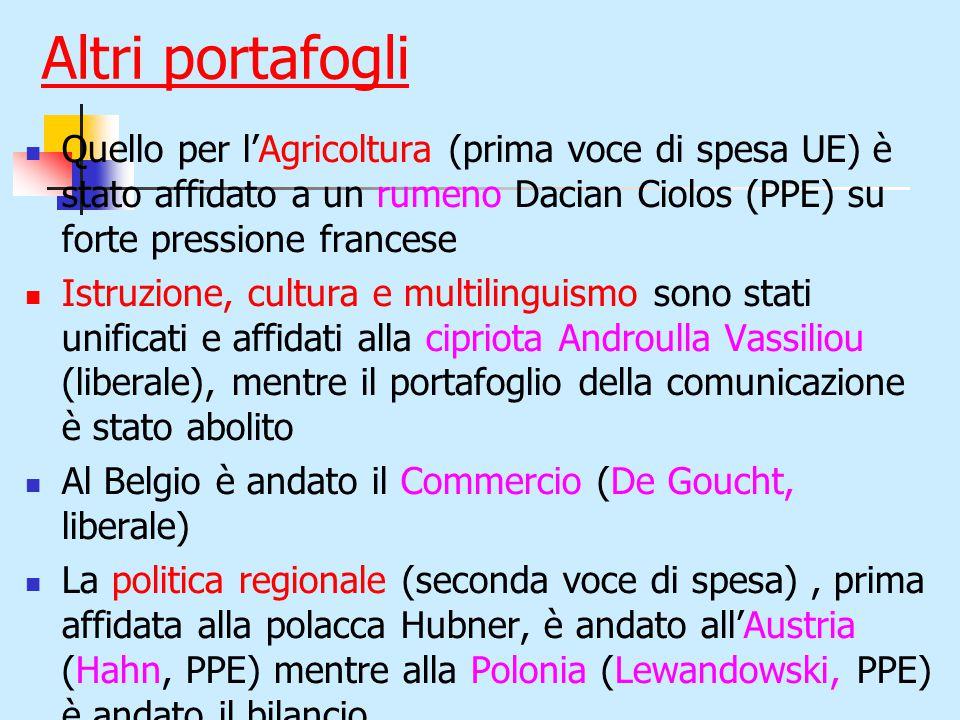 Altri portafogli Quello per l'Agricoltura (prima voce di spesa UE) è stato affidato a un rumeno Dacian Ciolos (PPE) su forte pressione francese Istruzione, cultura e multilinguismo sono stati unificati e affidati alla cipriota Androulla Vassiliou (liberale), mentre il portafoglio della comunicazione è stato abolito Al Belgio è andato il Commercio (De Goucht, liberale) La politica regionale (seconda voce di spesa), prima affidata alla polacca Hubner, è andato all'Austria (Hahn, PPE) mentre alla Polonia (Lewandowski, PPE) è andato il bilancio