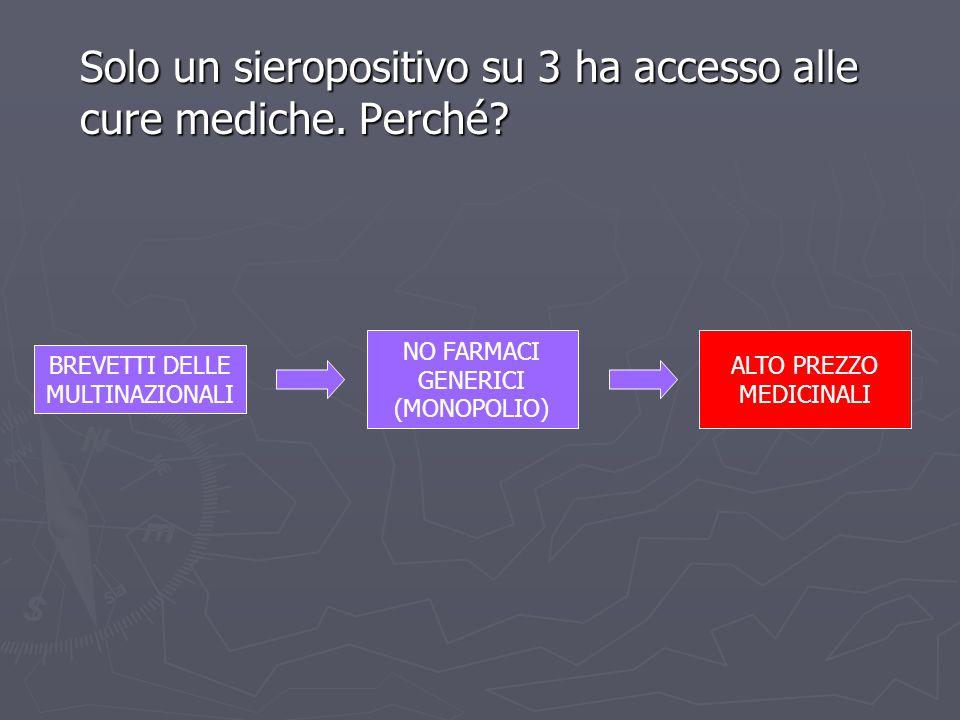 Solo un sieropositivo su 3 ha accesso alle cure mediche. Perché? ALTO PREZZO MEDICINALI NO FARMACI GENERICI (MONOPOLIO) BREVETTI DELLE MULTINAZIONALI