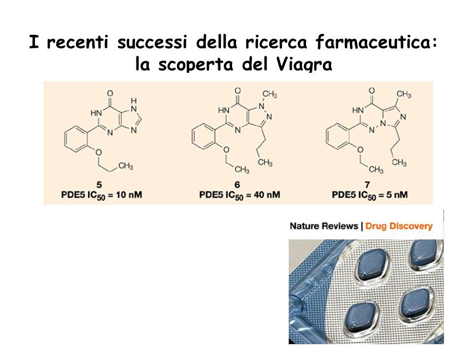 I recenti successi della ricerca farmaceutica: la scoperta del Viagra